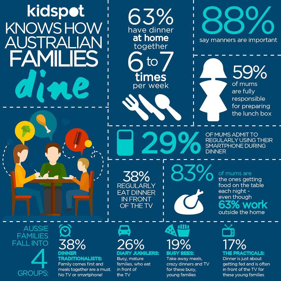 Kidspot infographic