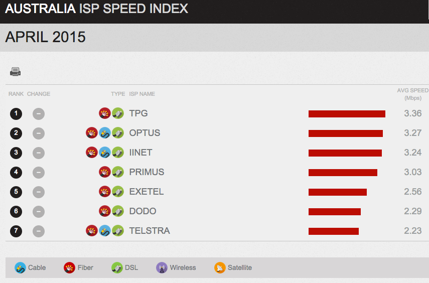Netflix ISP Index