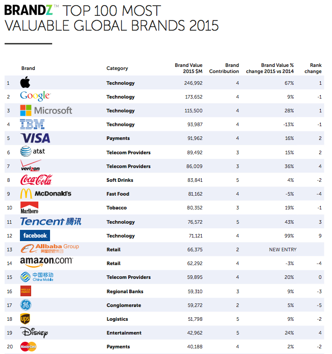 Top 20 global brands chart