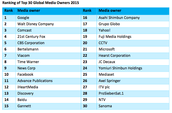 Top 30 Global Media