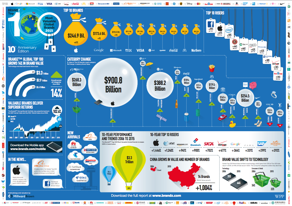 top 100 brands infographic
