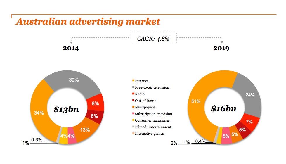 PWC Australian advertising market 2015 1