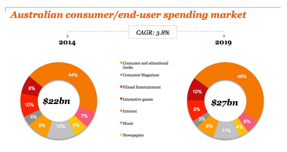 PWC Australian consumer:end-user spending market 2015