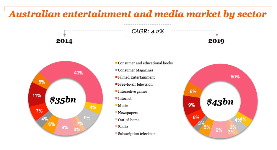 PWC Australian entertainment and media market 2015