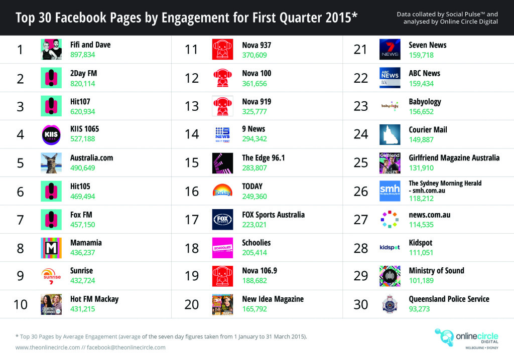 Top Facebook pages by Engagement Q1 2015