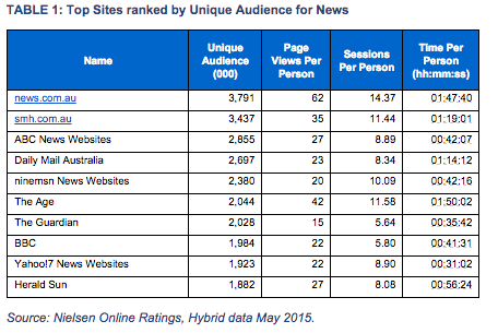 Top Sites May 2015