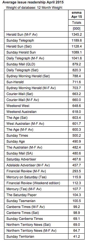 emma average issue readership April 2015 1