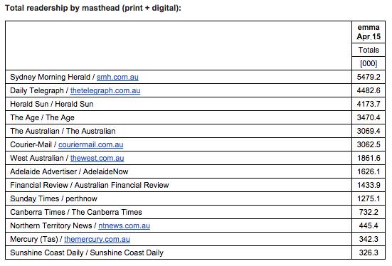 emma total readership by masthead April 2015 2