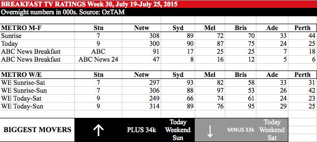 BREAKFAST TV RATINGS Week 30