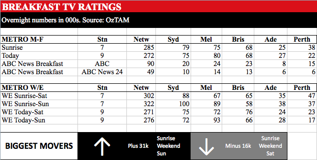 Breakfast TV Ratings week 28