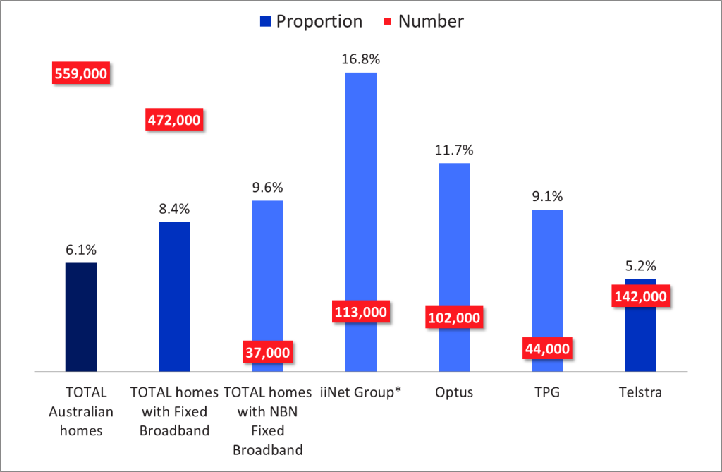 Households with netflix