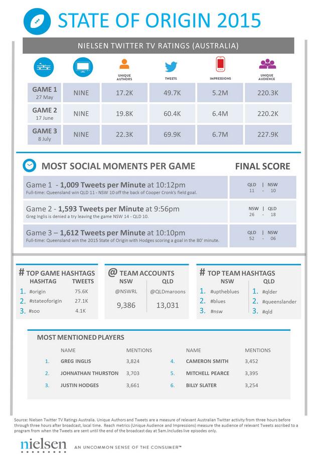 Twitter Origin 2015 infographic