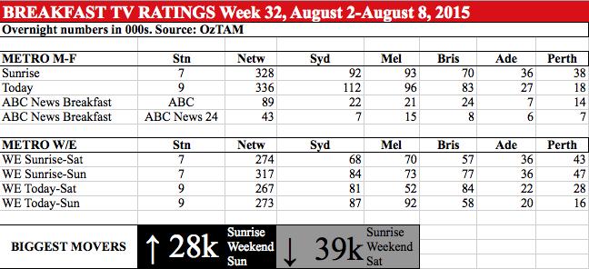 BREAKFAST TV RATINGS Week 32