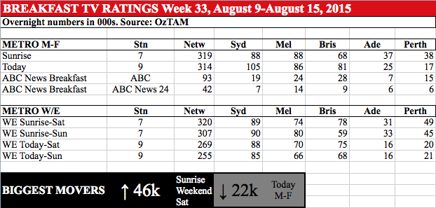 BREAKFAST TV RATINGS Week 33