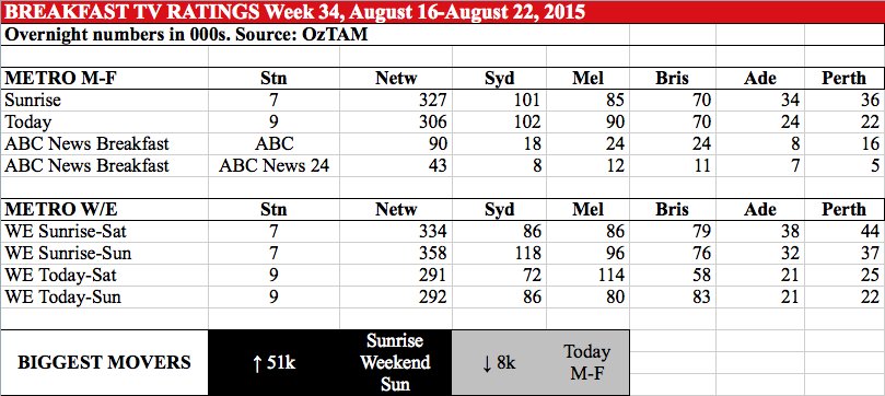 BREAKFAST TV RATINGS Week 34