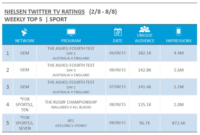 Source: Nielsen Australia. Rankings based on Unique Audience. Unique Authors and Tweets are a measure of relevant Australian Twitter activity from three hours before through three hours after broadcast, local time.  Reach metrics (Unique Audience and Impressions) measure the audience of relevant Tweets ascribed to a program from when the Tweets are sent until the end of the broadcast day at 5am. Sport includes live/new episodes only. For simulcast events, the metrics reflect the highest Unique Audience across all airing networks, denoted with an asterisk.