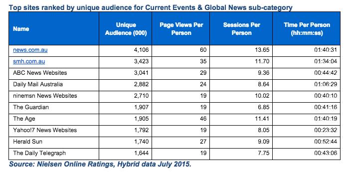 Nielsen News July 2015