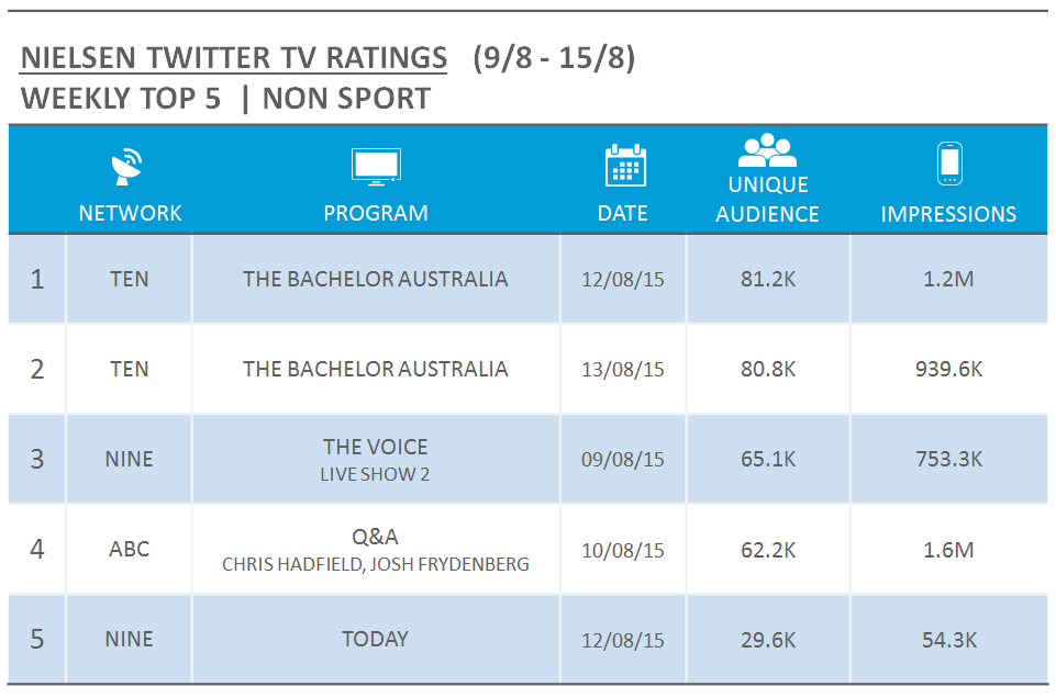 NielsenTVTwitterRatings_Nonsport_9thAugust2015