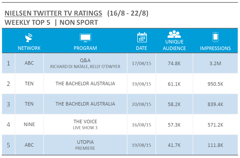 Source: Nielsen Australia. Rankings based on Unique Audience for relevant Australian Twitter activity and includes live/new episodes only.