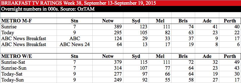BREAKFAST TV RATINGS Week 38