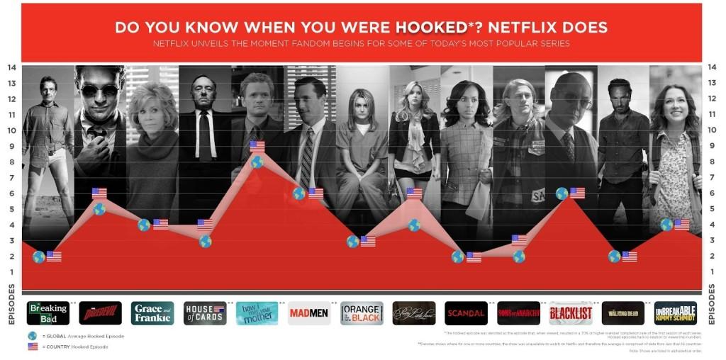 Netflix hooked 1a