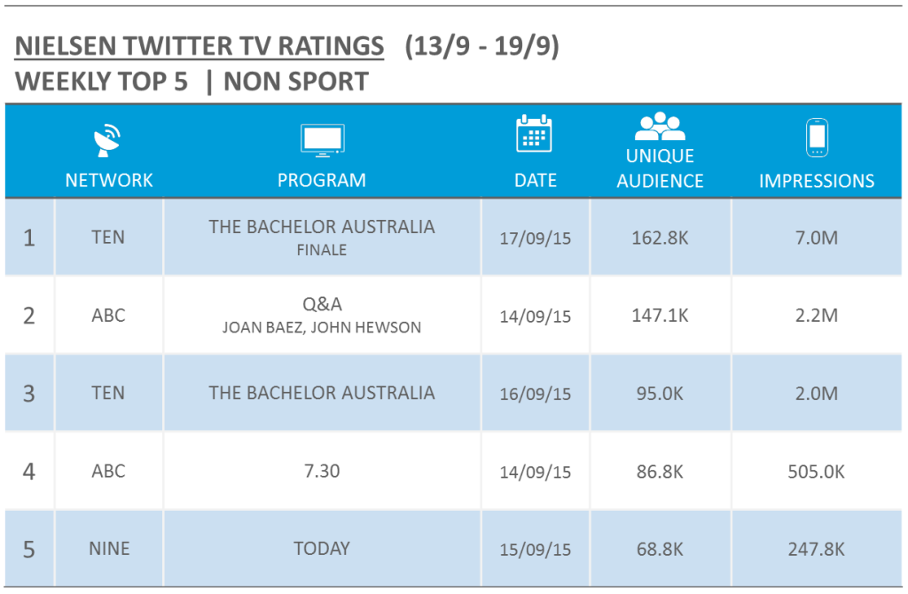 Nielsen TV Twitter Ratings - wc 13 sept 2015 - nonsport