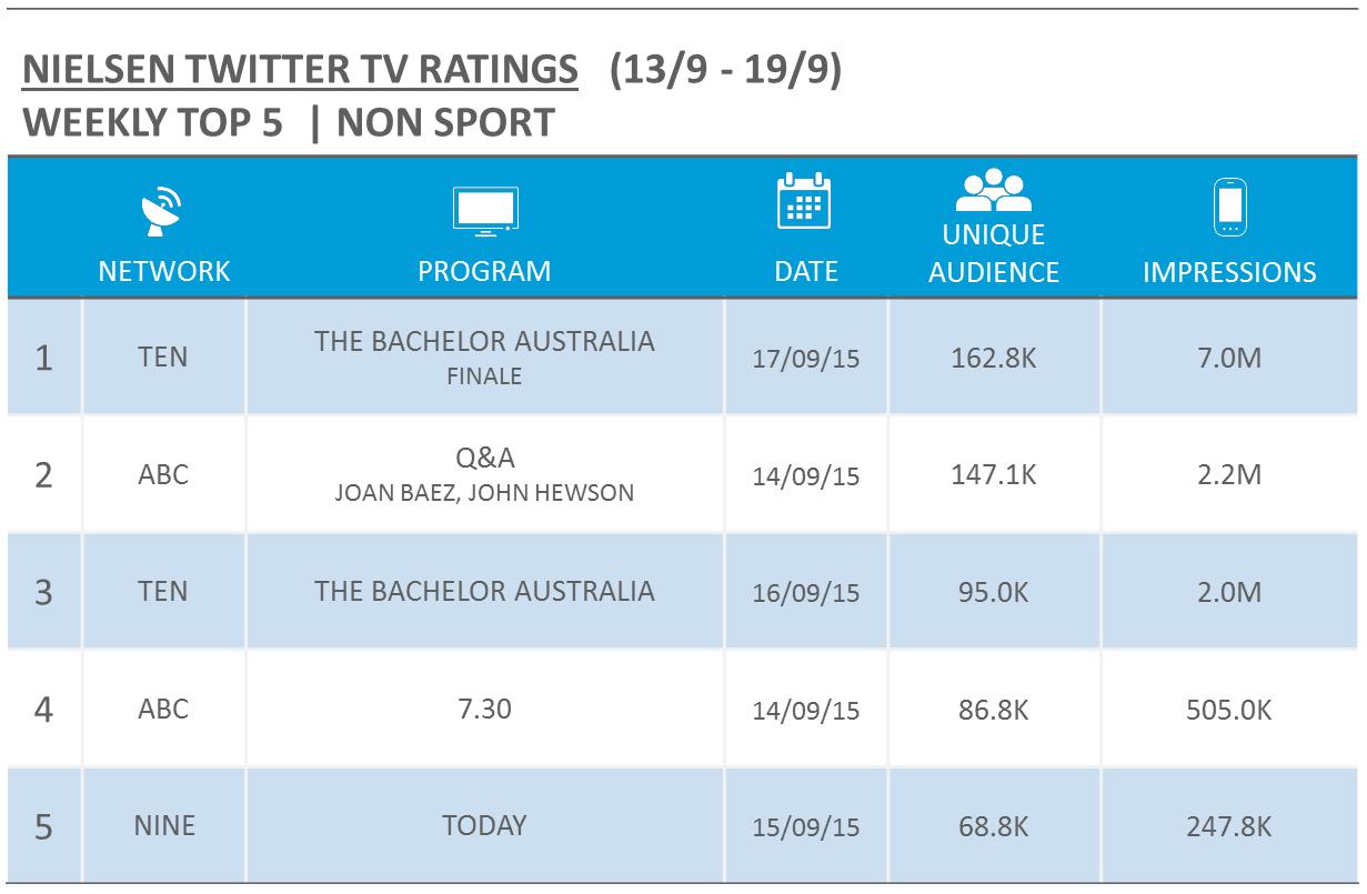 Nielsen Twitter TV Ratings for w/c 13/9 - Mediaweek