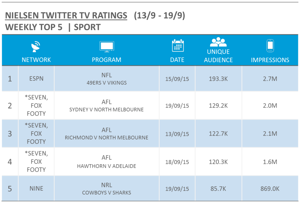 Nielsen TV Twitter Ratings - wc 13 sept 2015 - sport