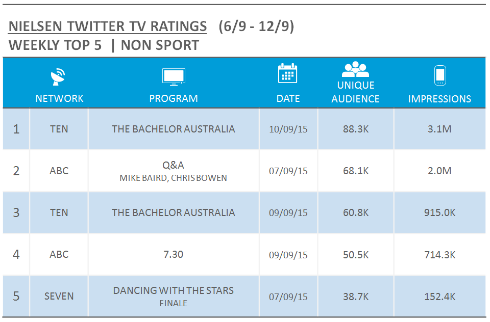 Nielsen TV Twitter Ratings - wc 6 sept 2015 - nonsport