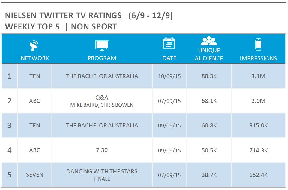 Nielsen TV Twitter Ratings - wc 6 sept 2015 - nonsport