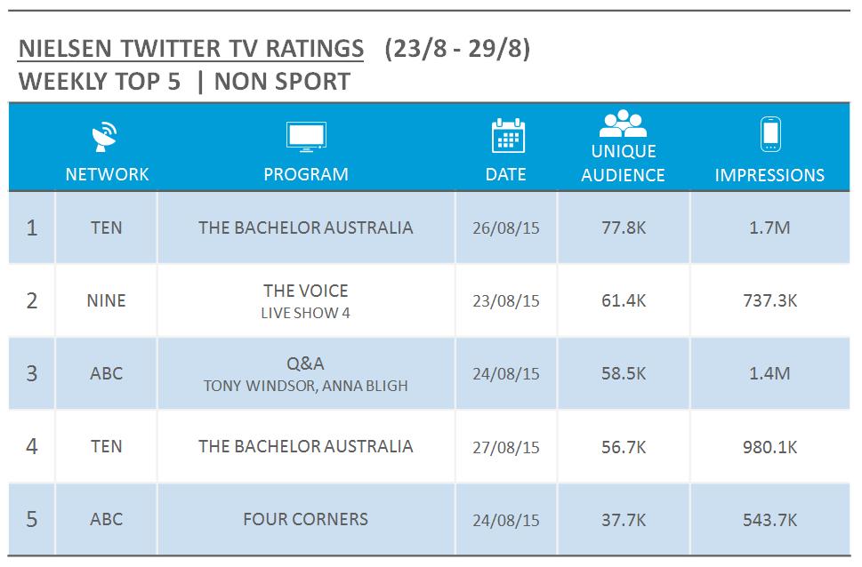 NielsenTVTwitterRatings_nonsport_23August2015