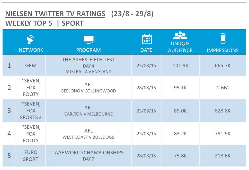 NielsenTVTwitterRatings_sport_23August2015