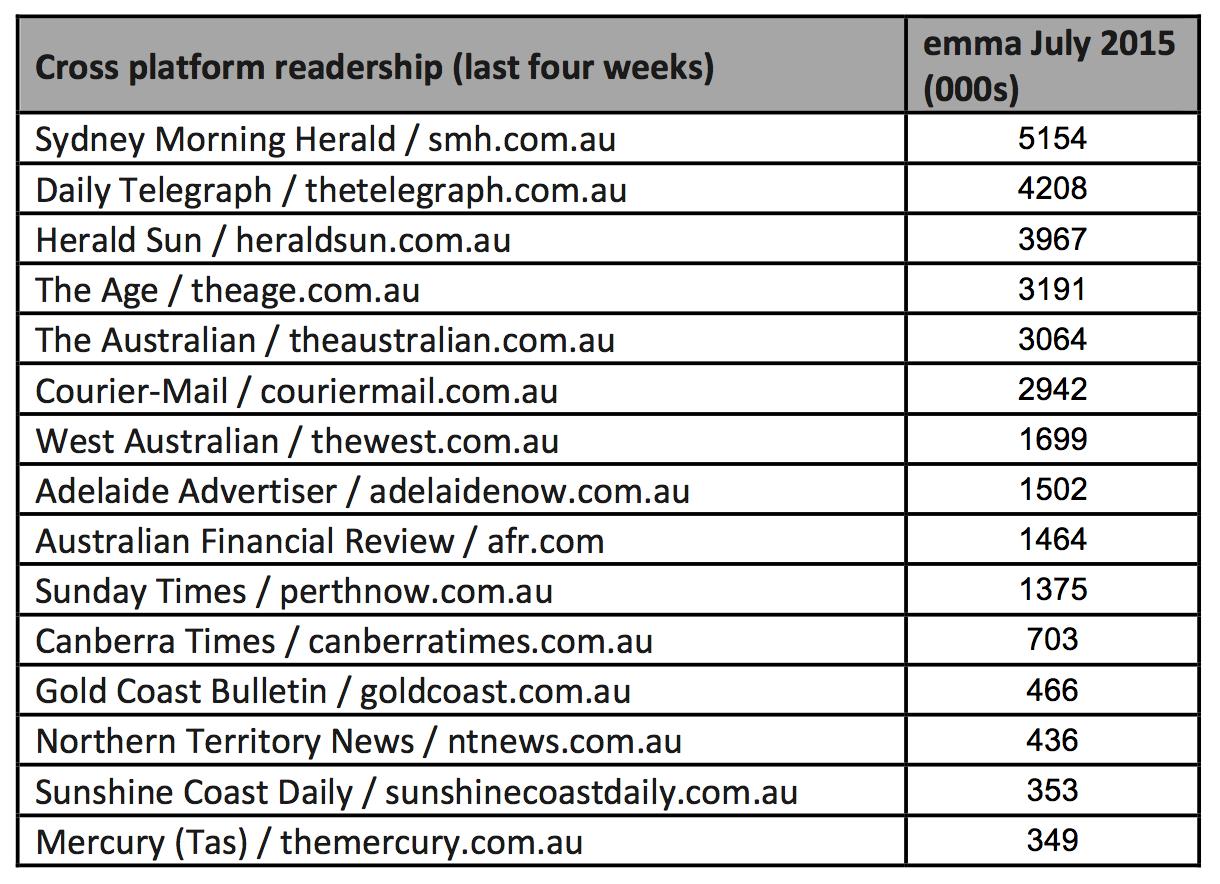 cross platform readership