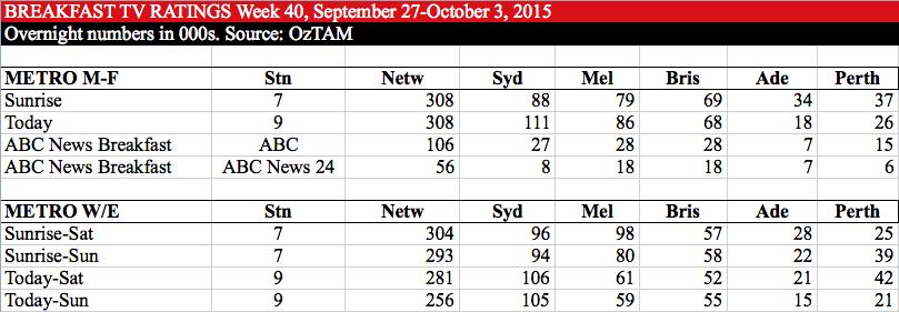 BREAKFAST TV RATINGS Week 40