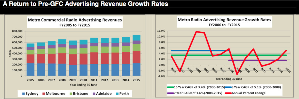 Metro radio revenue GMI