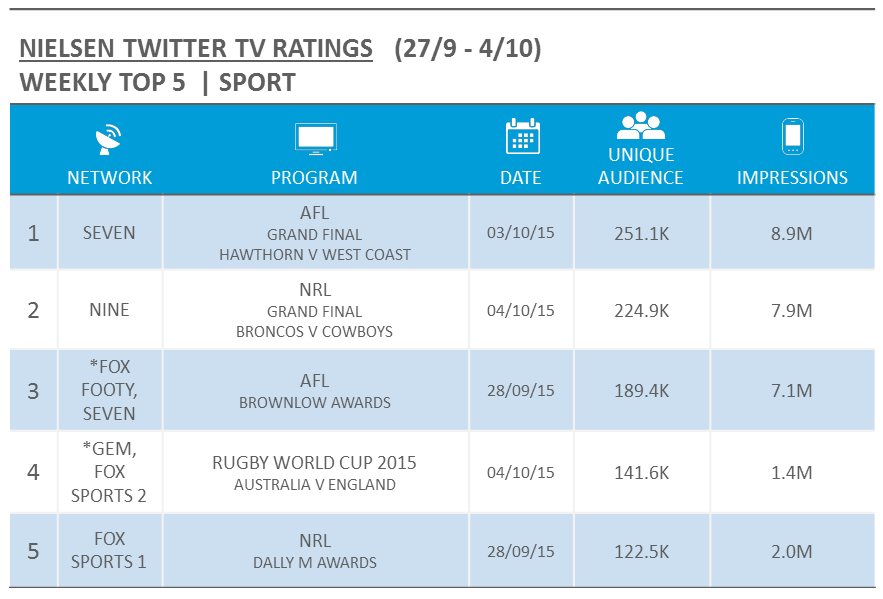 Source: Nielsen Australia. Rankings based on Unique Audience for relevant Australian Twitter activity and includes live events only. For simulcast events, the metrics reflect the highest Unique Audience across all airing networks, denoted with an asterisk.