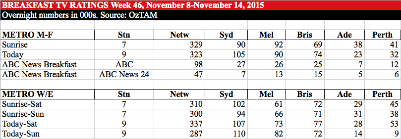 Breakfast TV ratings week 46
