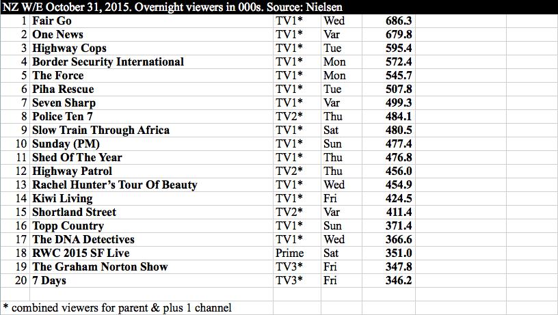 International TV NZ w:e October 31