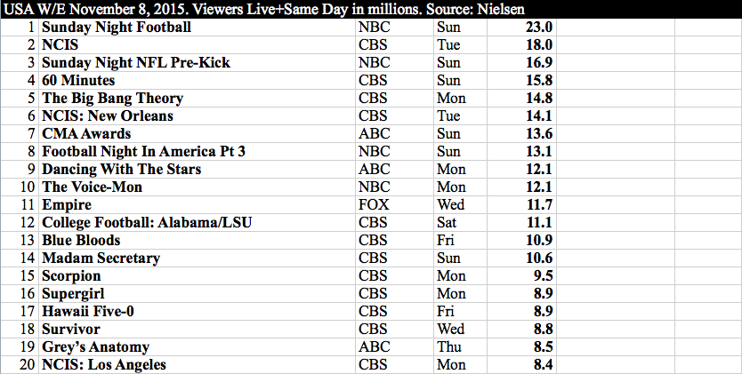 International TV - US w:e 8 November