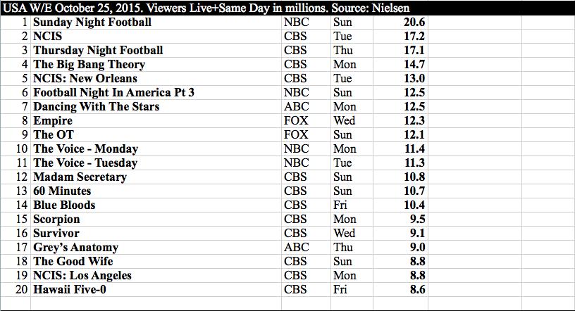 International TV US w:e October 25