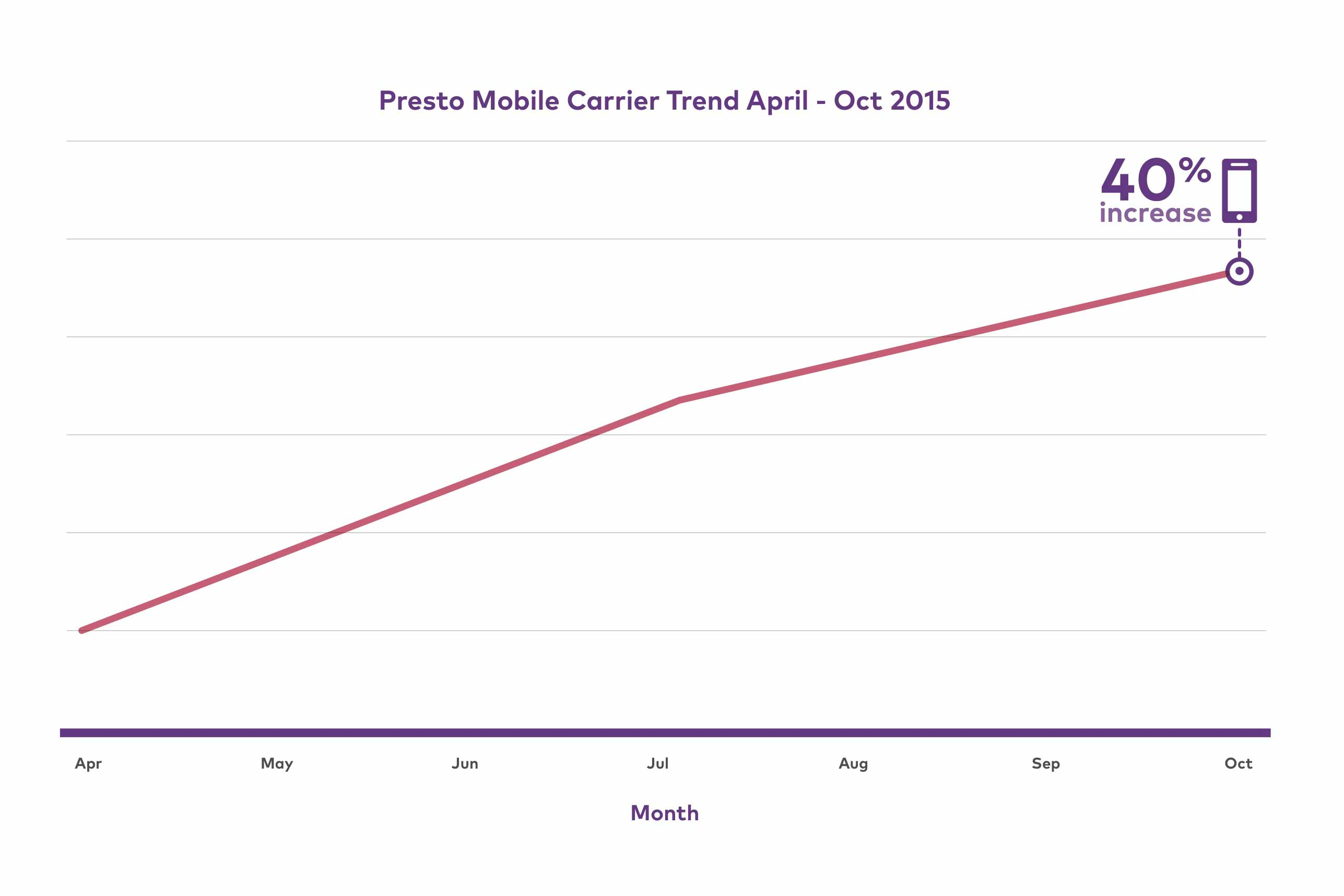 Presto_Mobile_Usage_Graphs