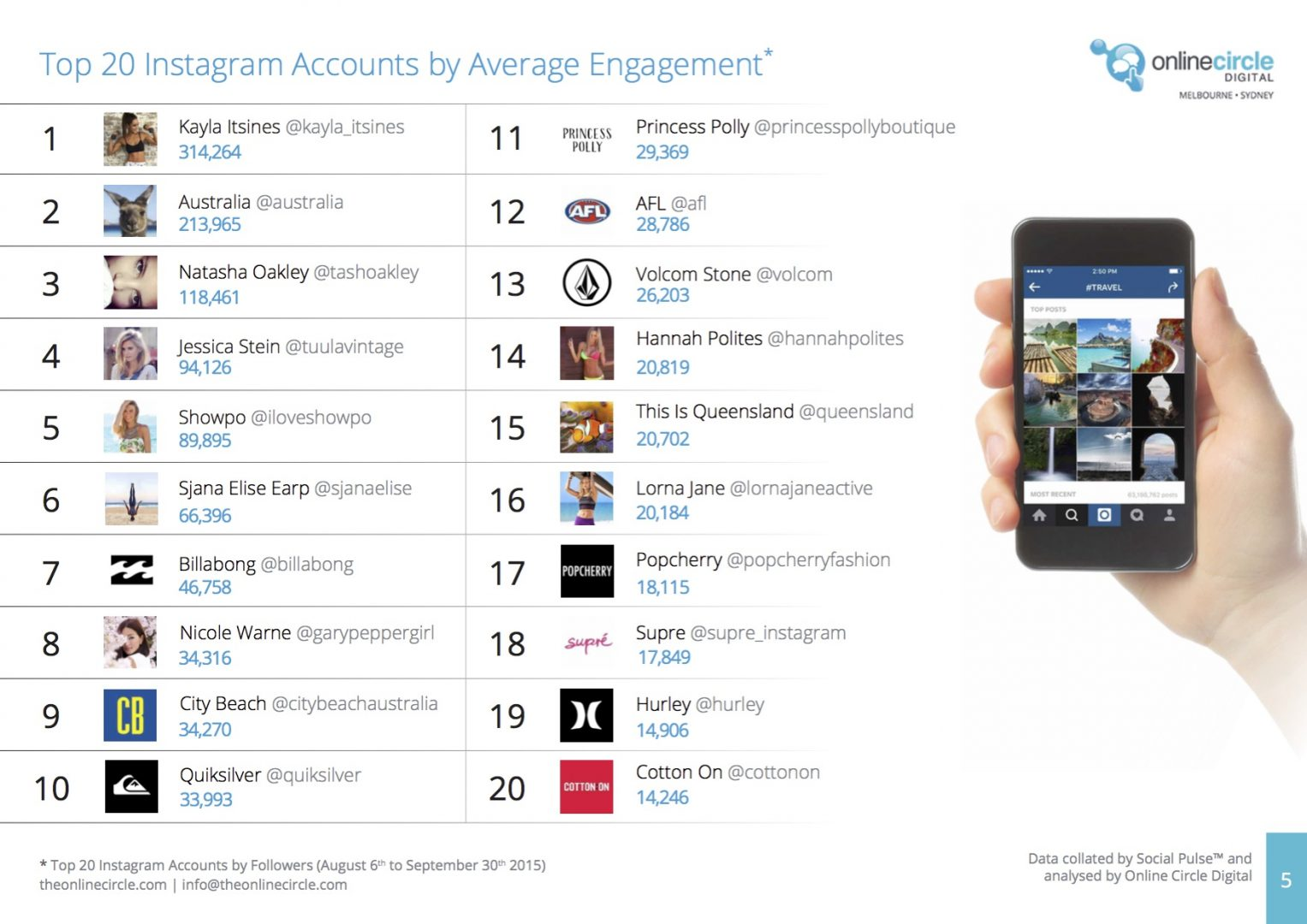 Top 20 Instagram Accounts by Average Engagement