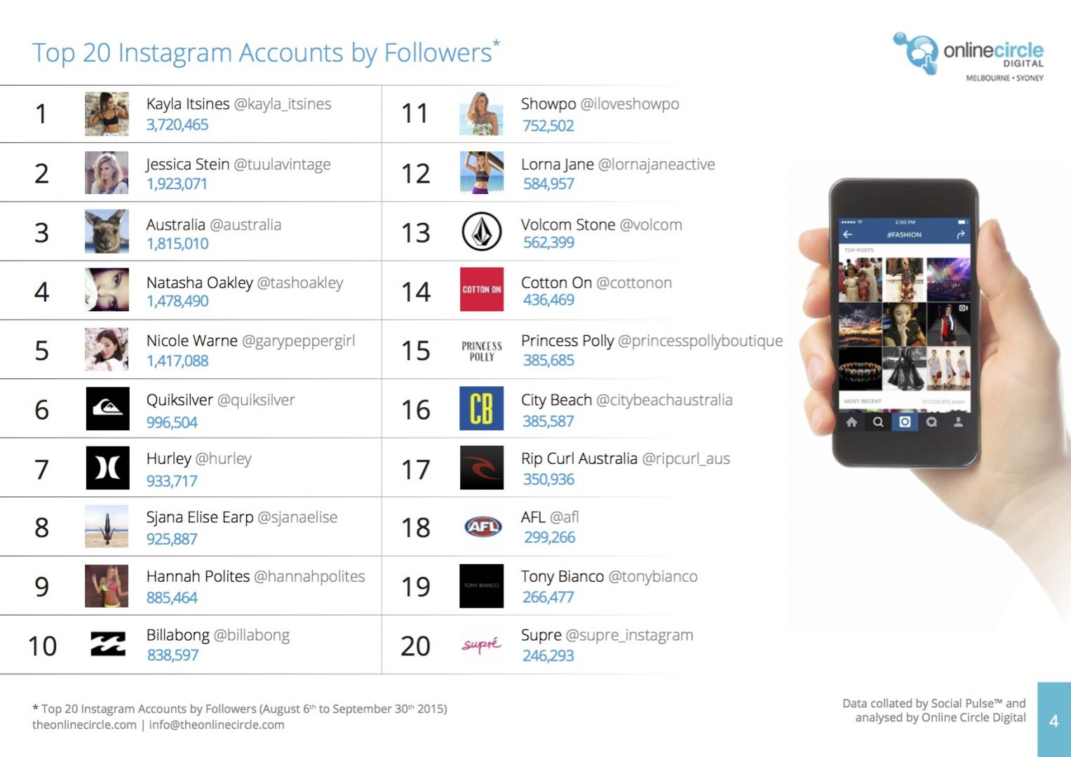 Top 20 Instagram Accounts by Followers