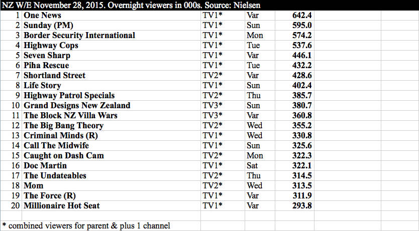 International TV - NZ w:e 28 November