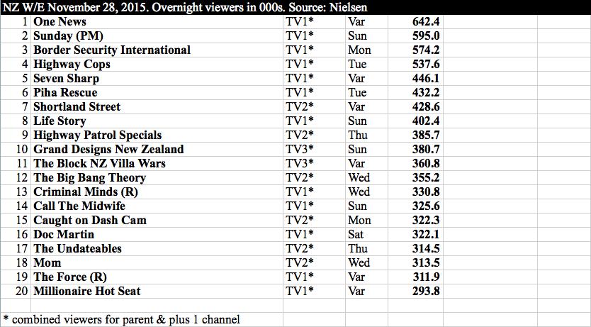 International TV - NZ w:e 28 November
