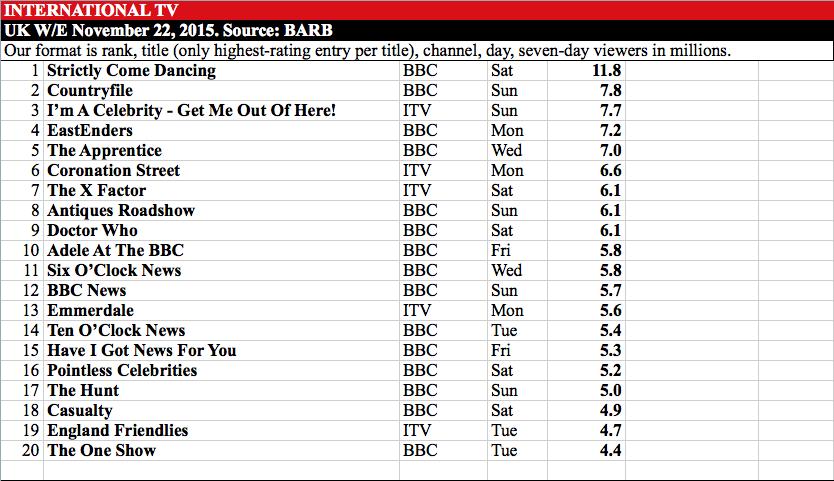 International TV - UK w:e 22 November