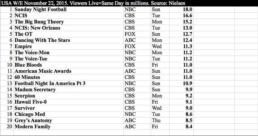International TV - US w:e 22 November