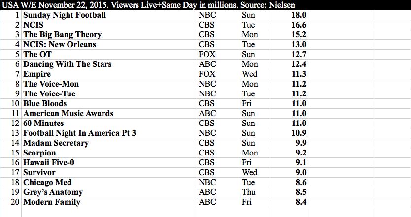 International TV - US w:e 22 November