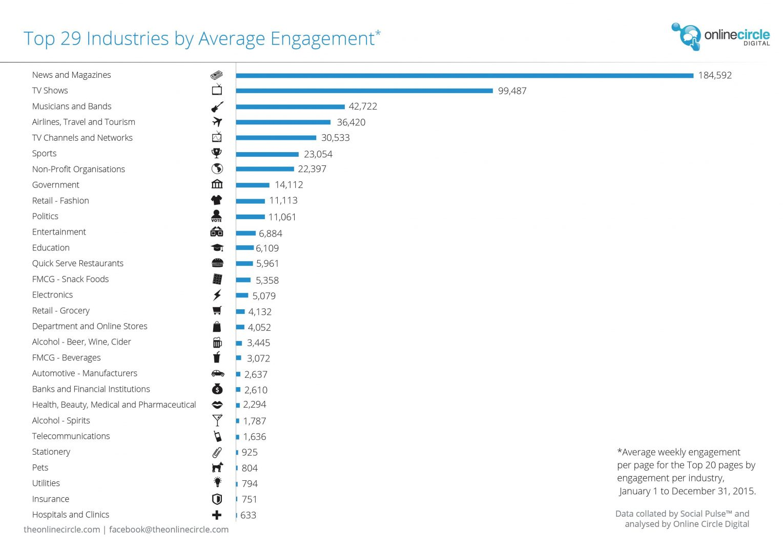 Australian_Annual_Facebook_Report_2015_OnlineCircleDigital3
