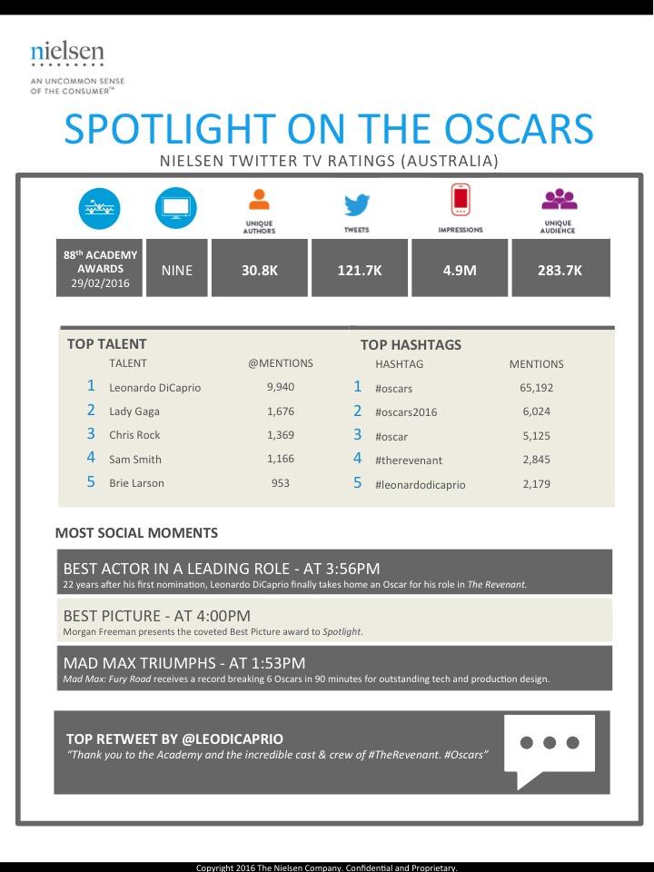 Oscars 2016 social 1